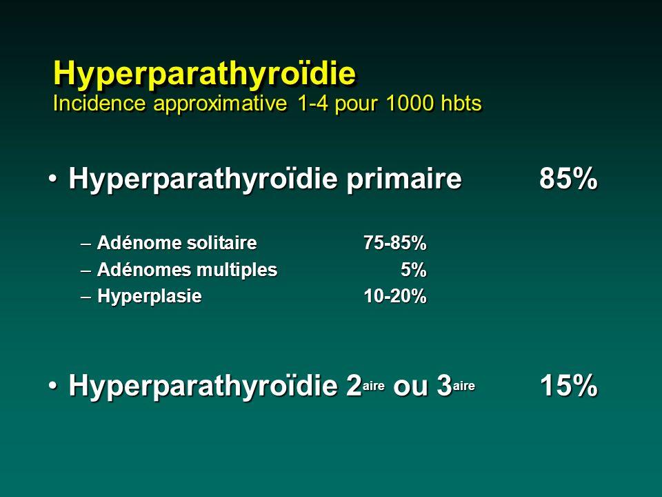 Néoplasies endocriniennes multiples (NEM) NEM type I –Hyperparathyroïdie (90% des cas) –Tumeurs endocrines entéropancréatiques –Autres (carcinoïdes, …) NEM type IIA –Cancer médullaire de la thyroïde –Phéochromocytome (50% des cas) –Hyperparathyroïdie (15-30% des cas) NEM type I –Hyperparathyroïdie (90% des cas) –Tumeurs endocrines entéropancréatiques –Autres (carcinoïdes, …) NEM type IIA –Cancer médullaire de la thyroïde –Phéochromocytome (50% des cas) –Hyperparathyroïdie (15-30% des cas)