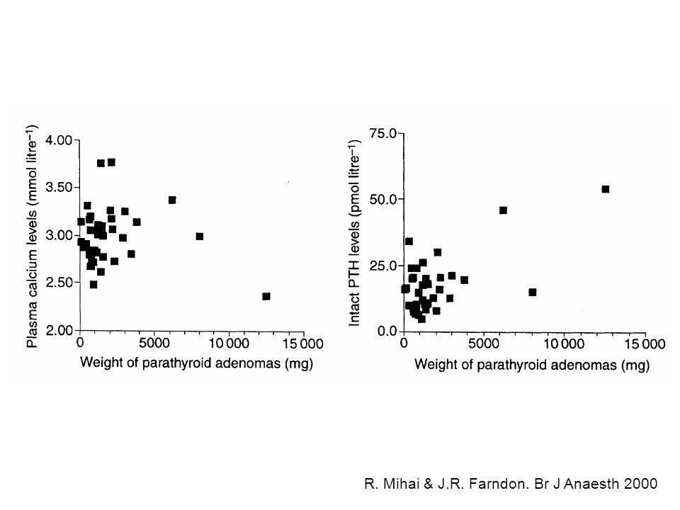 Hyperparathyroïdies 1aires Circonstances de découverte en France 3484 patients, Rapport de lAFC, 1991 Découverte fortuite par dosage de la calcémie 36,3% Manifestations rénales 29,2% Manifestations osseuses 15,5% Fatigue, signes généraux 6,2% Hypercalcémie aiguë 2,9% Au cours dune thyroïdectomie 2,5% Manifestations digestives 2,4% Manifestations neurologiques/psychiatriques 1,9% HTA1,2% Bilan dune NEM 0,3%