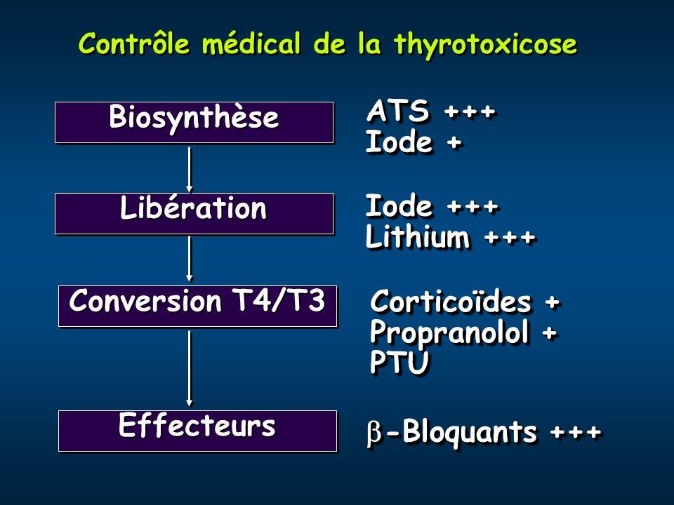 Contrôle médical de la thyrotoxicose BiosynthèseBiosynthèse LibérationLibération EffecteursEffecteurs Conversion T4/T3 ATS +++ Iode + ATS +++ Iode + I