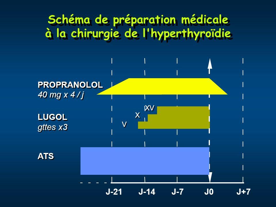 Schéma de préparation médicale à la chirurgie de l'hyperthyroïdie J-21J-14J-7J0J+7 ATS LUGOL gttes x3 V V X X XV PROPRANOLOL 40 mg x 4 / j