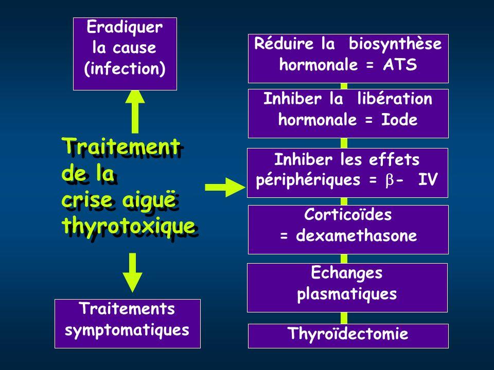 Traitement de la crise aiguë thyrotoxique Traitements symptomatiques Réduire la biosynthèse hormonale = ATS Inhiber la libération hormonale = Iode Inh