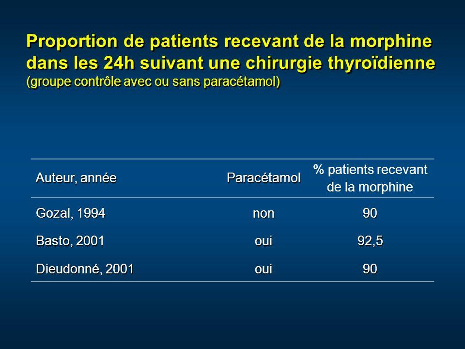 Proportion de patients recevant de la morphine dans les 24h suivant une chirurgie thyroïdienne (groupe contrôle avec ou sans paracétamol) Auteur, anné