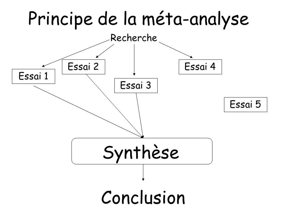 Principe de la méta-analyse Essai 1 Essai 2 Essai 3 Essai 4 Essai 5 Synthèse Conclusion Recherche