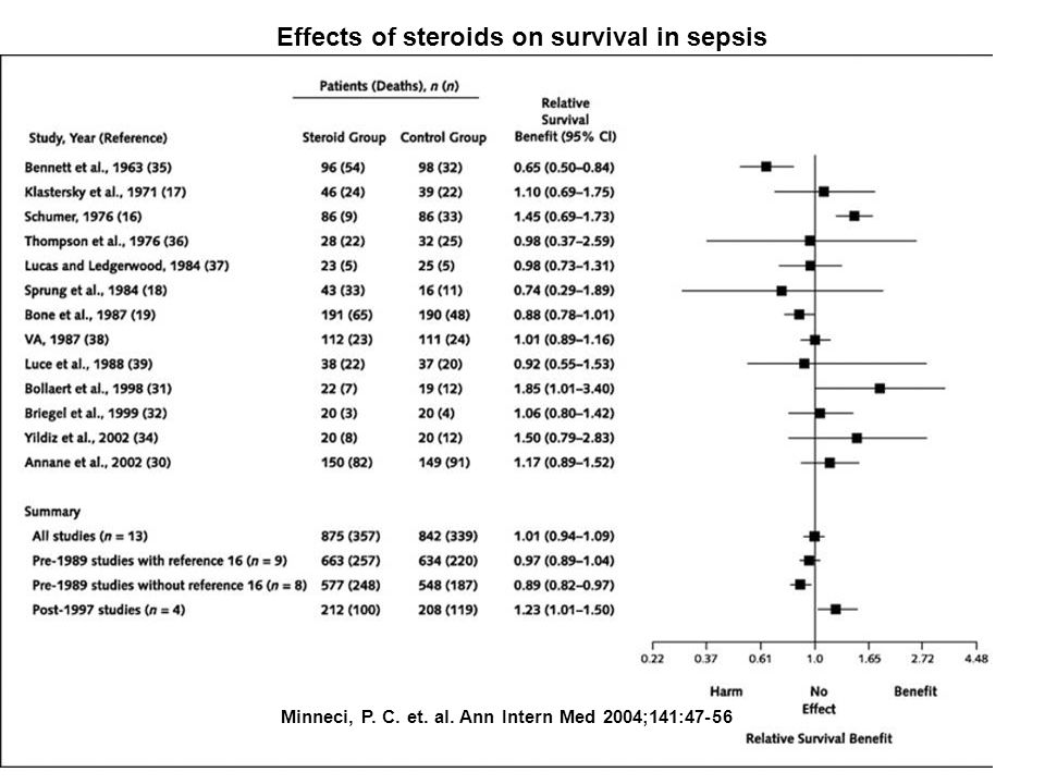 Minneci, P. C. et. al. Ann Intern Med 2004;141:47-56 Effects of steroids on survival in sepsis