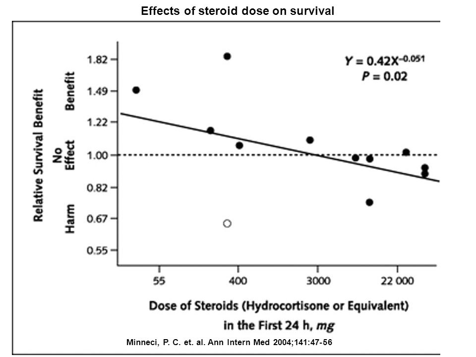 Minneci, P. C. et. al. Ann Intern Med 2004;141:47-56 Effects of steroid dose on survival