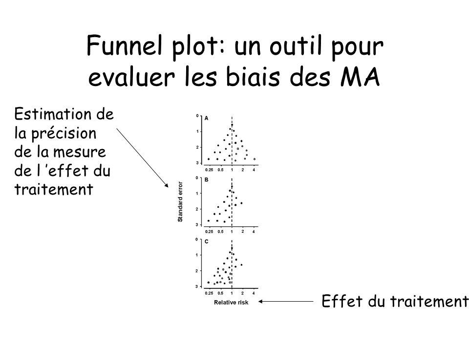 Funnel plot: un outil pour evaluer les biais des MA Estimation de la précision de la mesure de l effet du traitement Effet du traitement