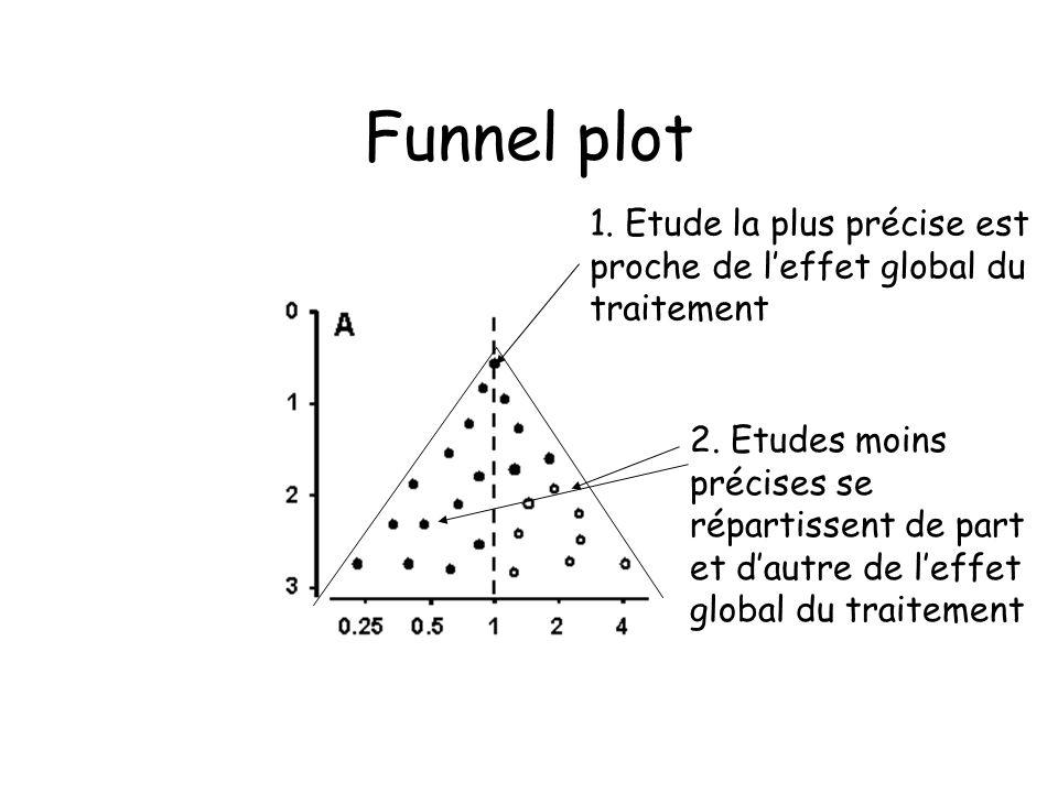 Funnel plot 1. Etude la plus précise est proche de leffet global du traitement 2. Etudes moins précises se répartissent de part et dautre de leffet gl