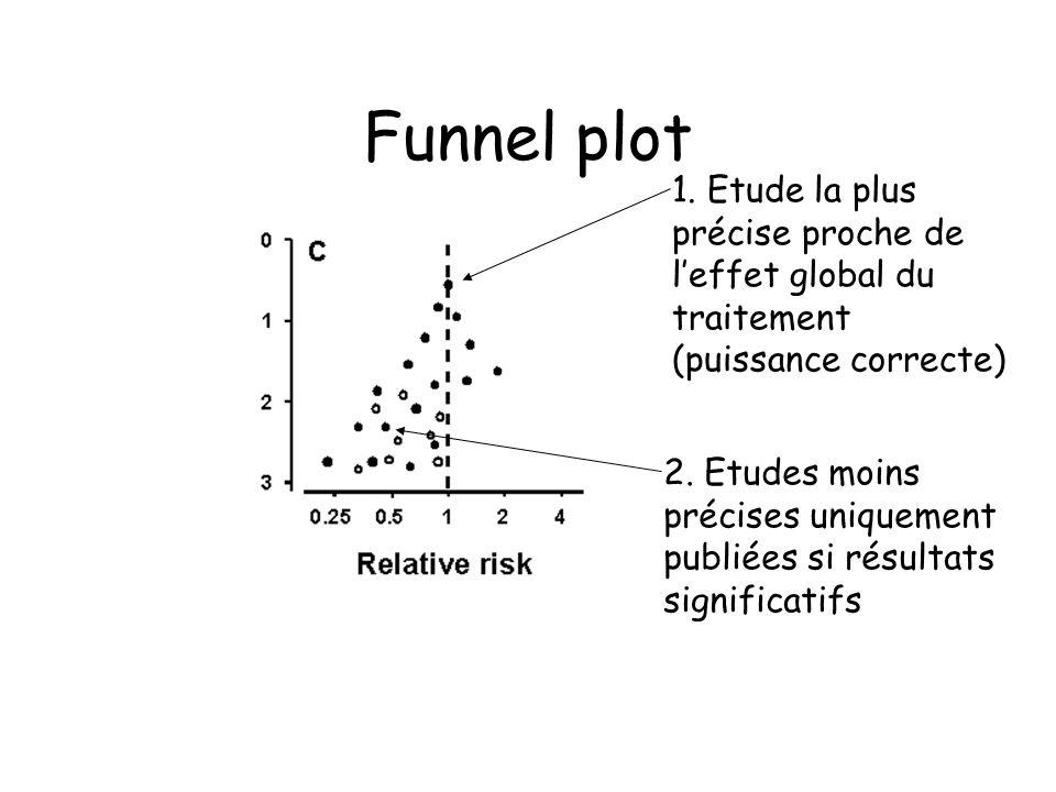 Funnel plot 1. Etude la plus précise proche de leffet global du traitement (puissance correcte) 2. Etudes moins précises uniquement publiées si résult