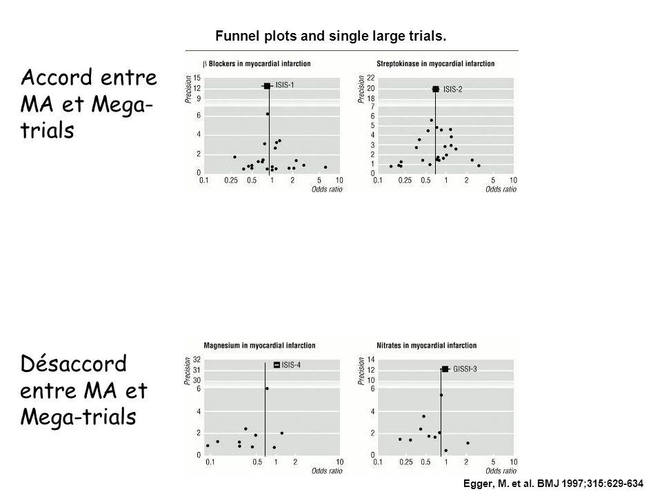 Egger, M. et al. BMJ 1997;315:629-634 Funnel plots and single large trials. Accord entre MA et Mega- trials Désaccord entre MA et Mega-trials
