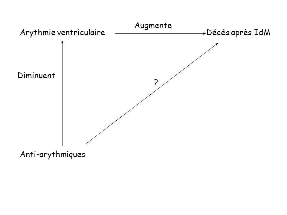 Arythmie ventriculaireDécés après IdM Augmente Anti-arythmiques Diminuent ?