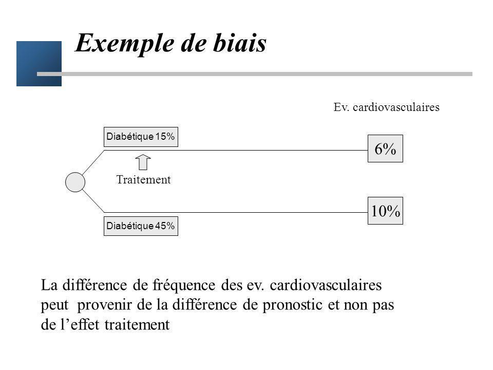 Exemple de biais 6% 10% Ev. cardiovasculaires Traitement Diabétique 45% Diabétique 15% La différence de fréquence des ev. cardiovasculaires peut prove