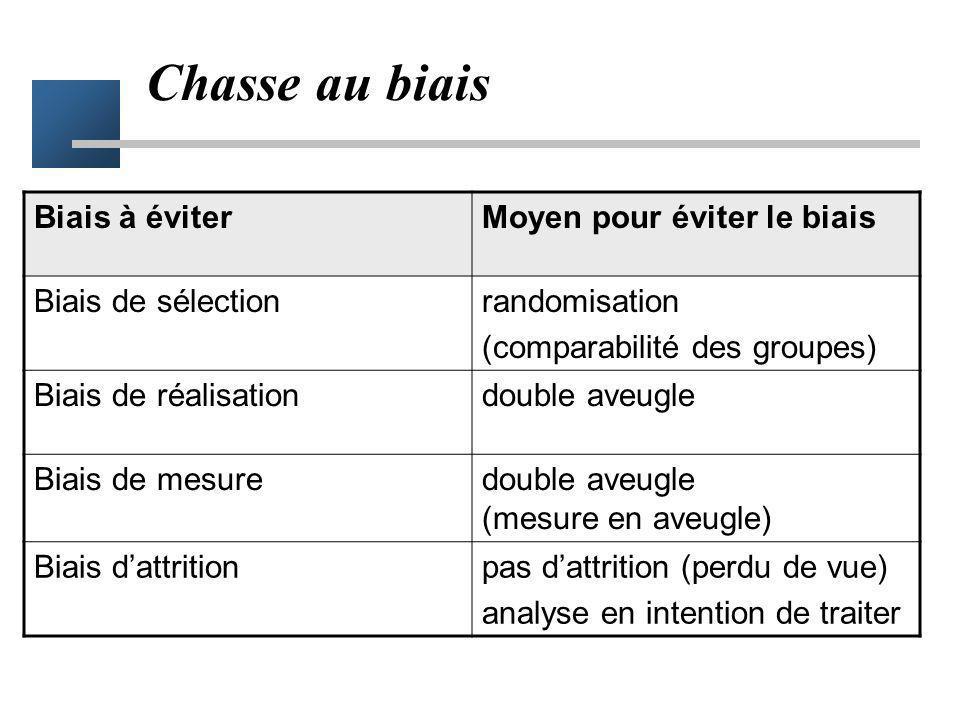 Chasse au biais Biais à éviterMoyen pour éviter le biais Biais de sélectionrandomisation (comparabilité des groupes) Biais de réalisationdouble aveugl