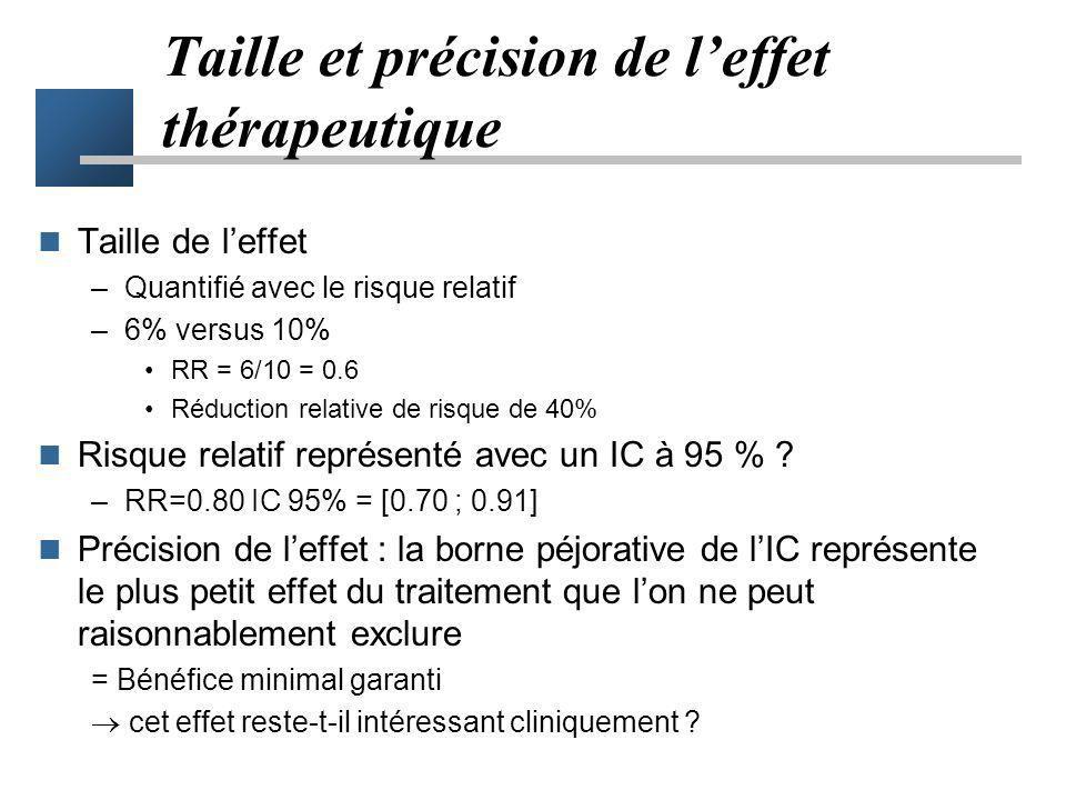 Taille et précision de leffet thérapeutique Taille de leffet –Quantifié avec le risque relatif –6% versus 10% RR = 6/10 = 0.6 Réduction relative de ri