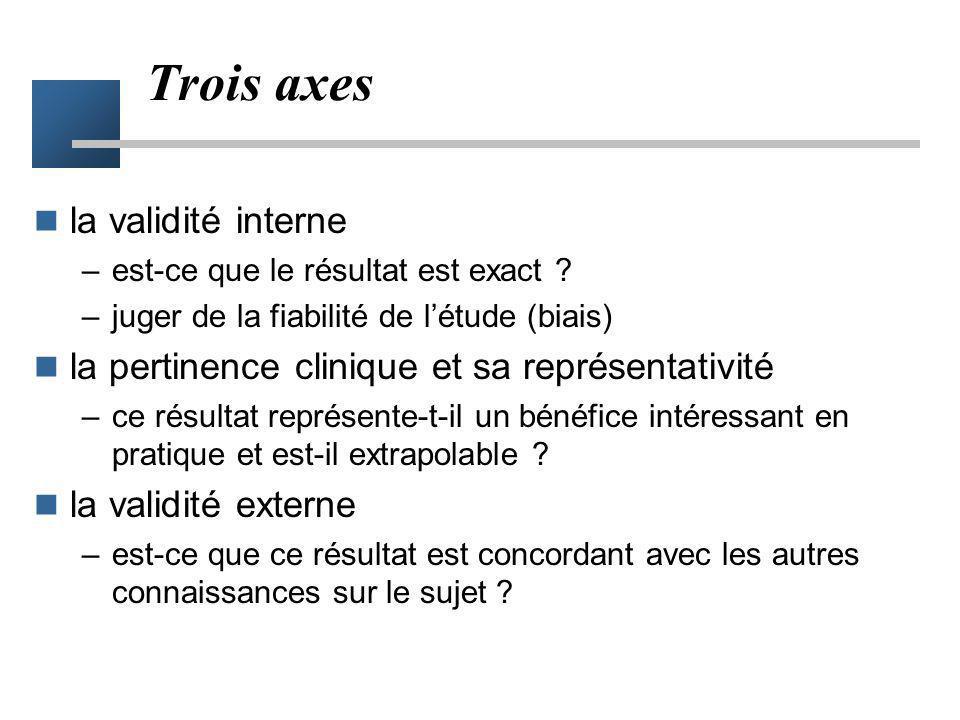 Trois axes la validité interne –est-ce que le résultat est exact ? –juger de la fiabilité de létude (biais) la pertinence clinique et sa représentativ