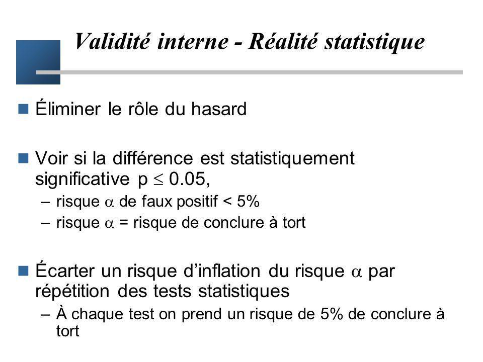 Validité interne - Réalité statistique Éliminer le rôle du hasard Voir si la différence est statistiquement significative p 0.05, –risque de faux posi