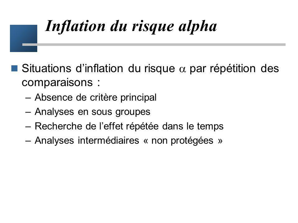 Inflation du risque alpha Situations dinflation du risque par répétition des comparaisons : –Absence de critère principal –Analyses en sous groupes –R