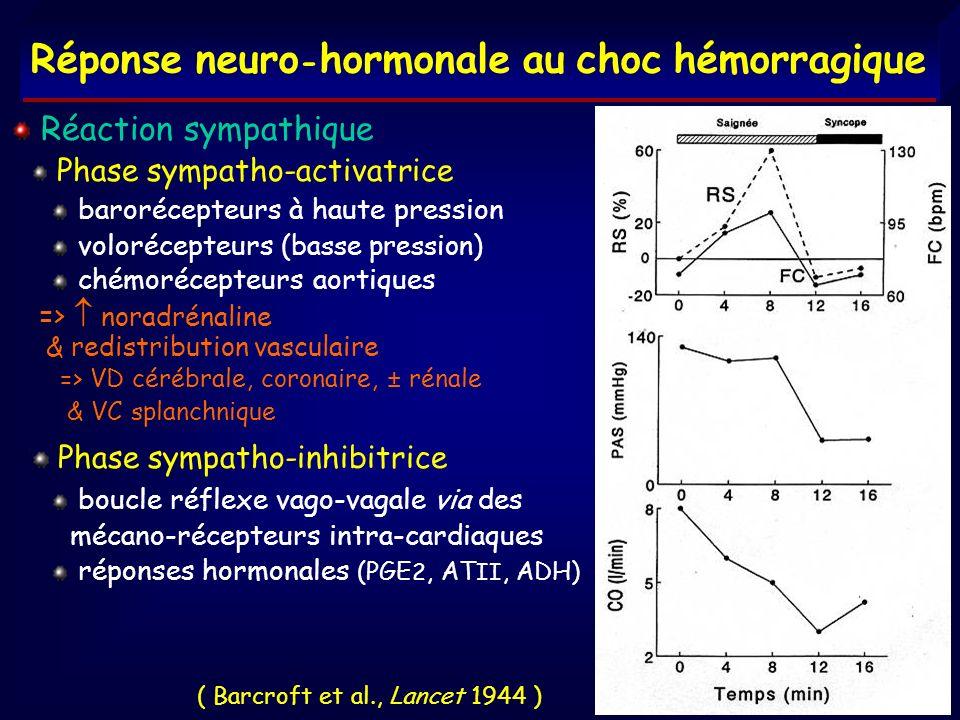 Réponse neuro - hormonale au choc hémorragique Réaction sympathique Phase sympatho-activatrice barorécepteurs à haute pression volorécepteurs (basse p