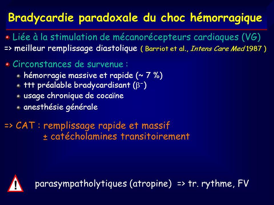 Bradycardie paradoxale du choc hémorragique ! parasympatholytiques (atropine) => tr. rythme, FV Liée à la stimulation de mécanorécepteurs cardiaques (