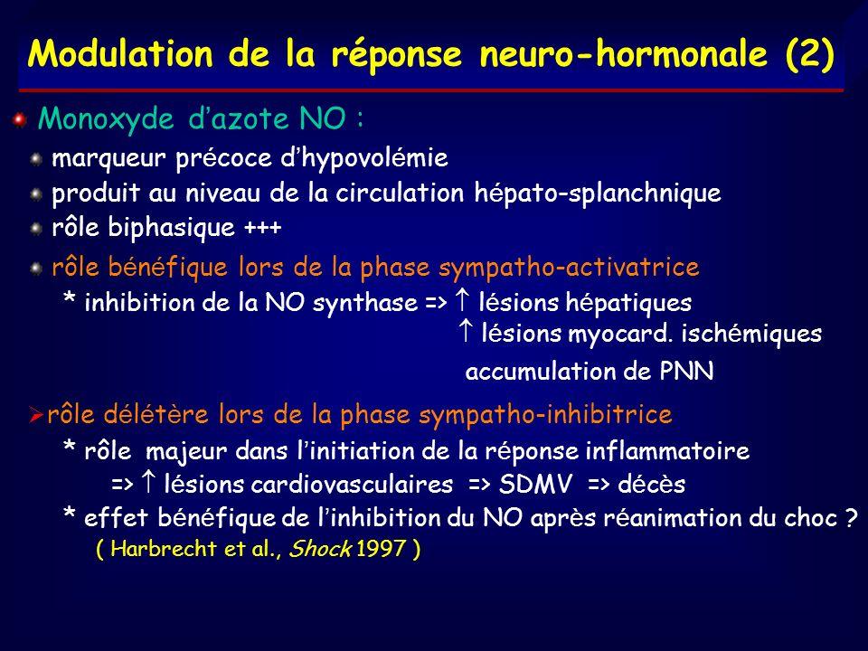 Modulation de la réponse neuro-hormonale (2) Monoxyde d azote NO : marqueur pr é coce d hypovol é mie produit au niveau de la circulation h é pato-spl