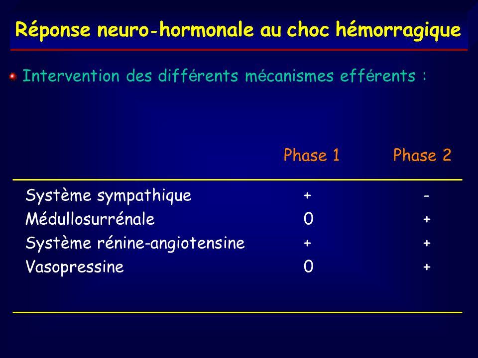 Phase 1 Phase 2 Système sympathique+- Médullosurrénale0+ Système rénine-angiotensine++ Vasopressine0+ Intervention des diff é rents m é canismes eff é