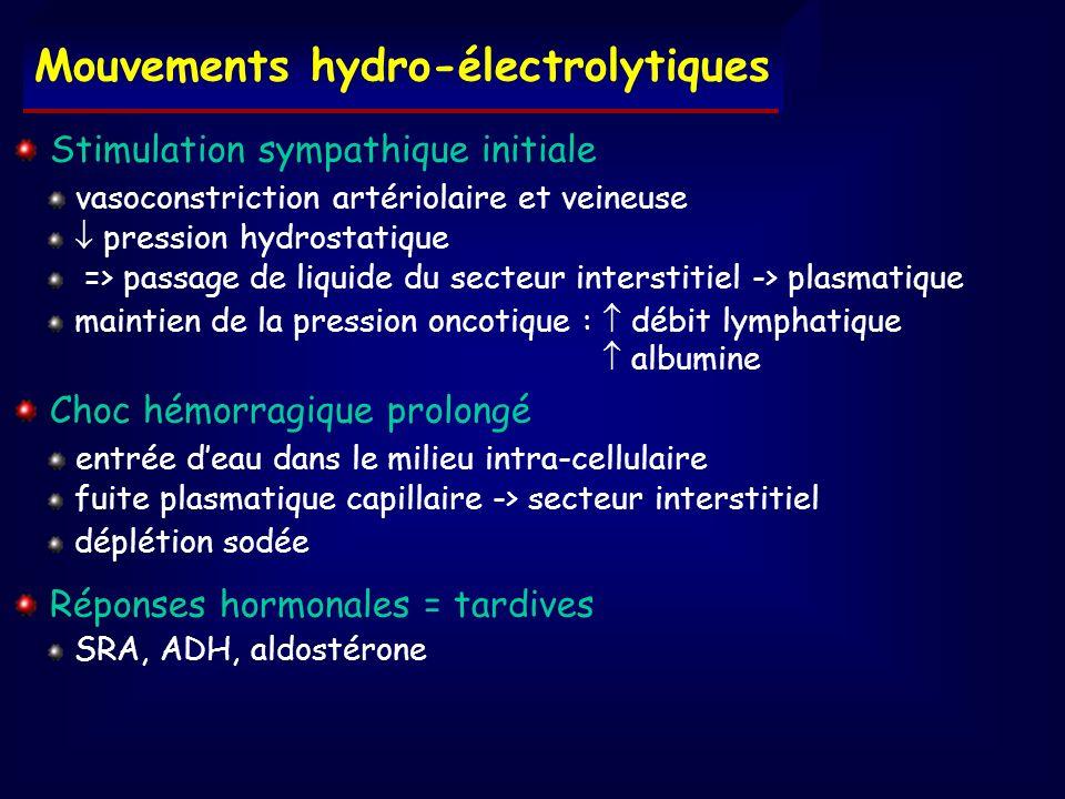 Mouvements hydro-électrolytiques Stimulation sympathique initiale vasoconstriction artériolaire et veineuse pression hydrostatique => passage de liqui