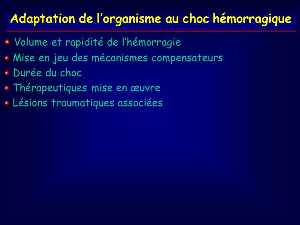 Adaptation de lorganisme au choc hémorragique Volume et rapidité de lhémorragie Mise en jeu des mécanismes compensateurs Durée du choc Thérapeutiques