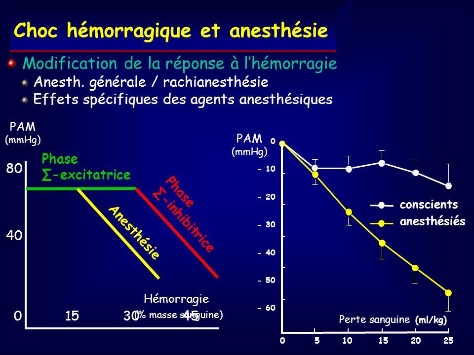 Choc hémorragique et anesthésie PAM (mmHg) 80 40 0 15 30 45 Phase -excitatrice Phase -inhibitrice Hémorragie (% masse sanguine) 0 5 10 15 20 25 0 - 10