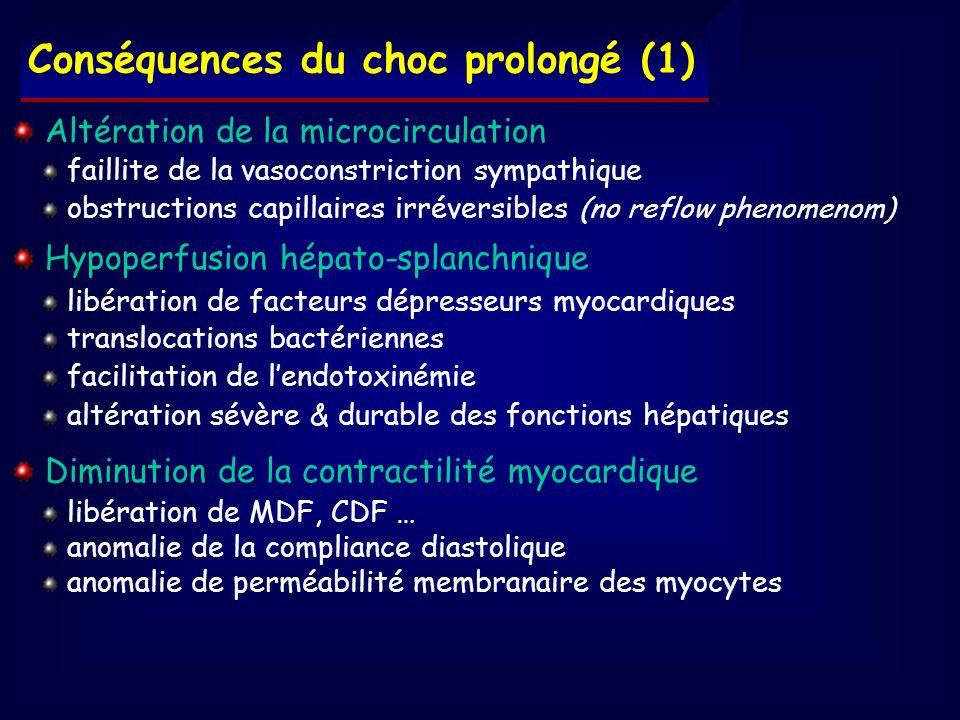 Conséquences du choc prolongé (1) Altération de la microcirculation faillite de la vasoconstriction sympathique obstructions capillaires irréversibles