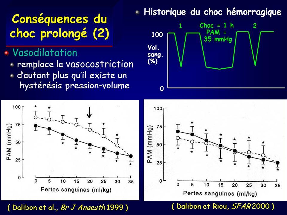 Conséquences du choc prolongé (2) ( Dalibon et al., Br J Anaesth 1999 ) Vasodilatation remplace la vasocostriction dautant plus quil existe un hystéré