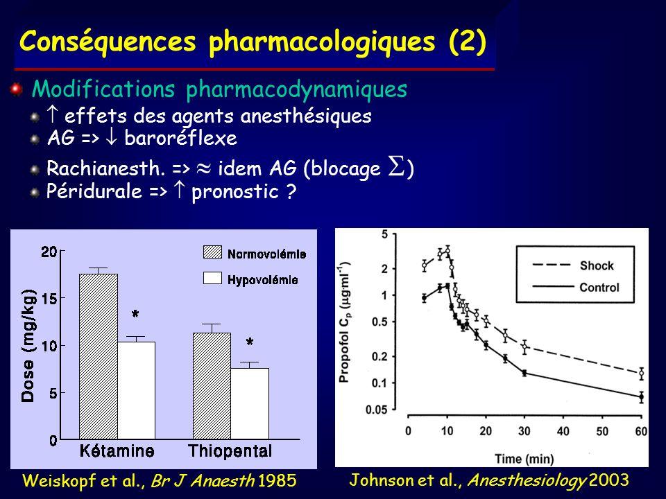 Conséquences pharmacologiques (2) Modifications pharmacodynamiques effets des agents anesthésiques AG => baroréflexe Rachianesth. => idem AG (blocage