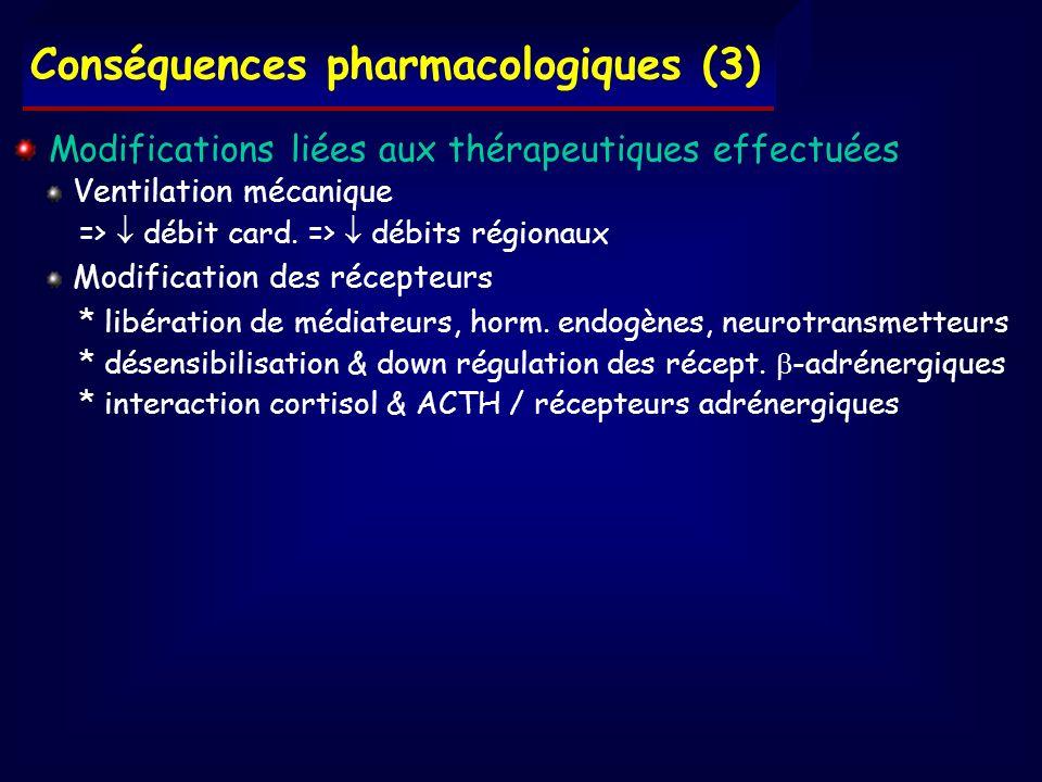 Conséquences pharmacologiques (3) Modifications liées aux thérapeutiques effectuées Ventilation mécanique => débit card. => débits régionaux Modificat