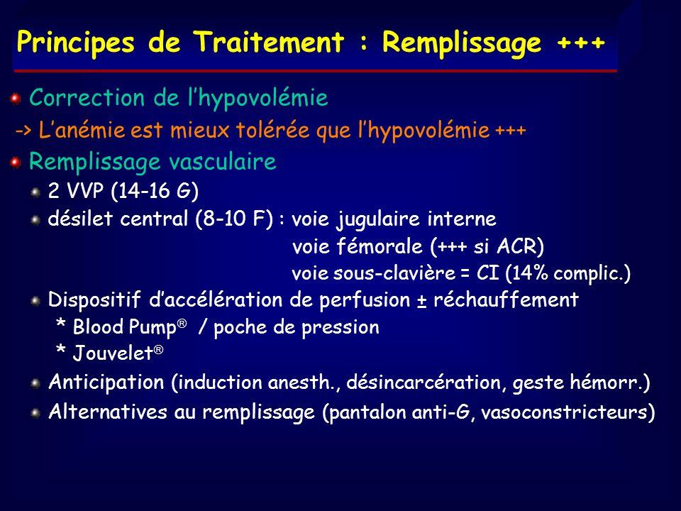 Principes de Traitement : Remplissage +++ Correction de lhypovolémie -> Lanémie est mieux tolérée que lhypovolémie +++ Remplissage vasculaire 2 VVP (1