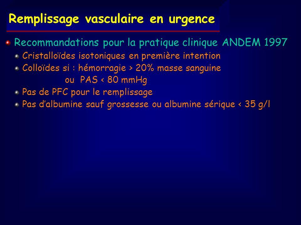 Recommandations pour la pratique clinique ANDEM 1997 Cristalloïdes isotoniques en première intention Colloïdes si : hémorragie > 20% masse sanguine ou