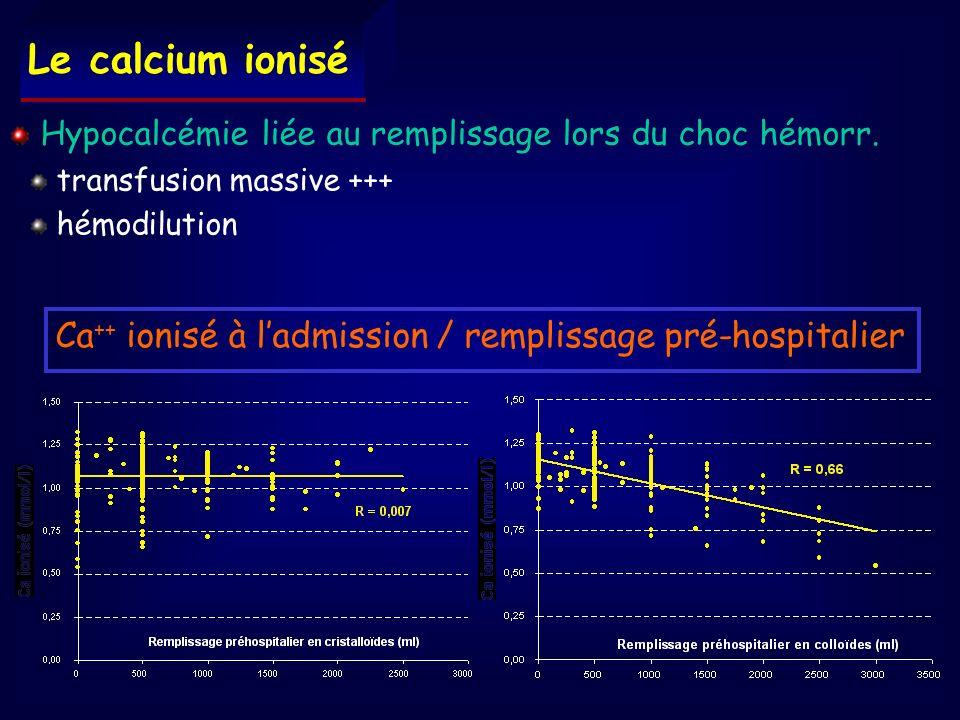 Hypocalcémie liée au remplissage lors du choc hémorr. transfusion massive +++ hémodilution Ca ++ ionisé à ladmission / remplissage pré-hospitalier Le