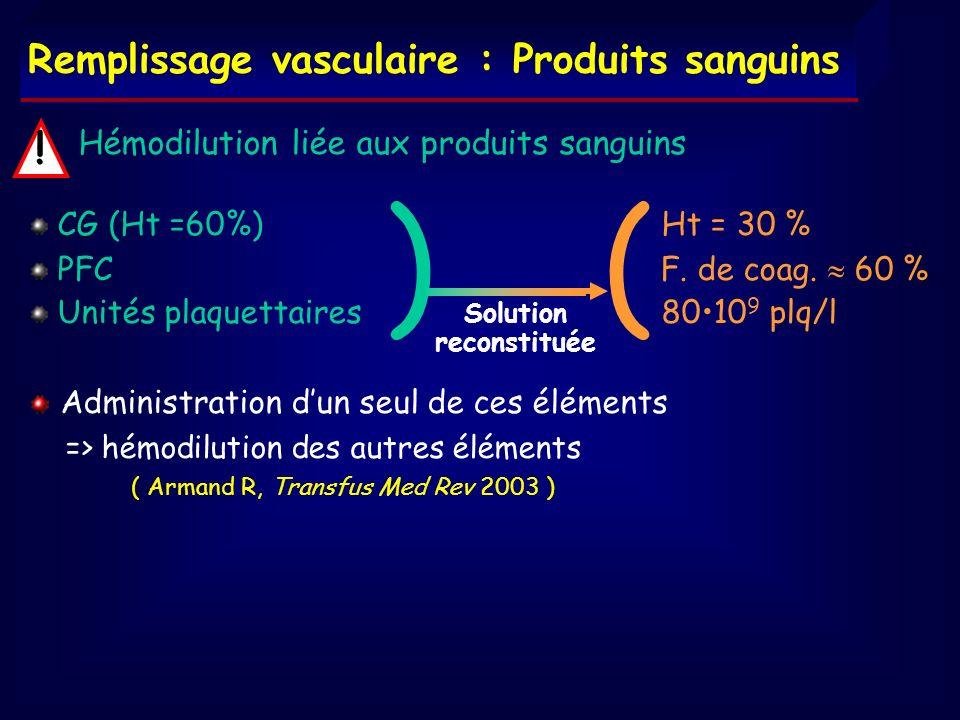 Hémodilution liée aux produits sanguins CG (Ht =60%) Ht = 30 % PFC F. de coag. 60 % Unités plaquettaires 8010 9 plq/l Administration dun seul de ces é