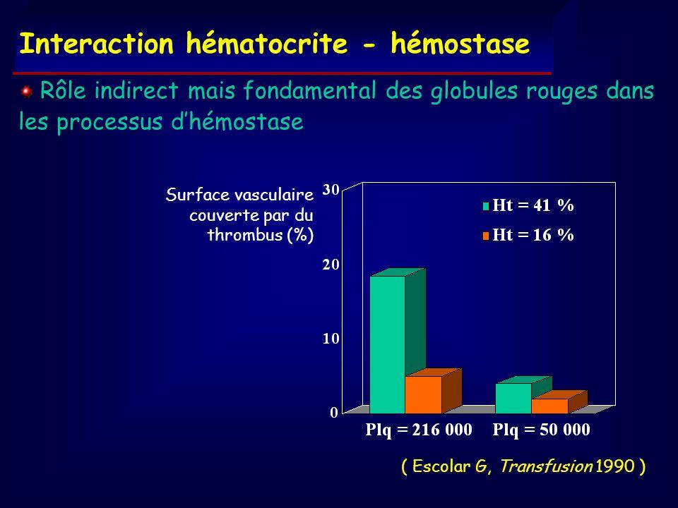Interaction hématocrite - hémostase Rôle indirect mais fondamental des globules rouges dans les processus dhémostase Surface vasculaire couverte par d
