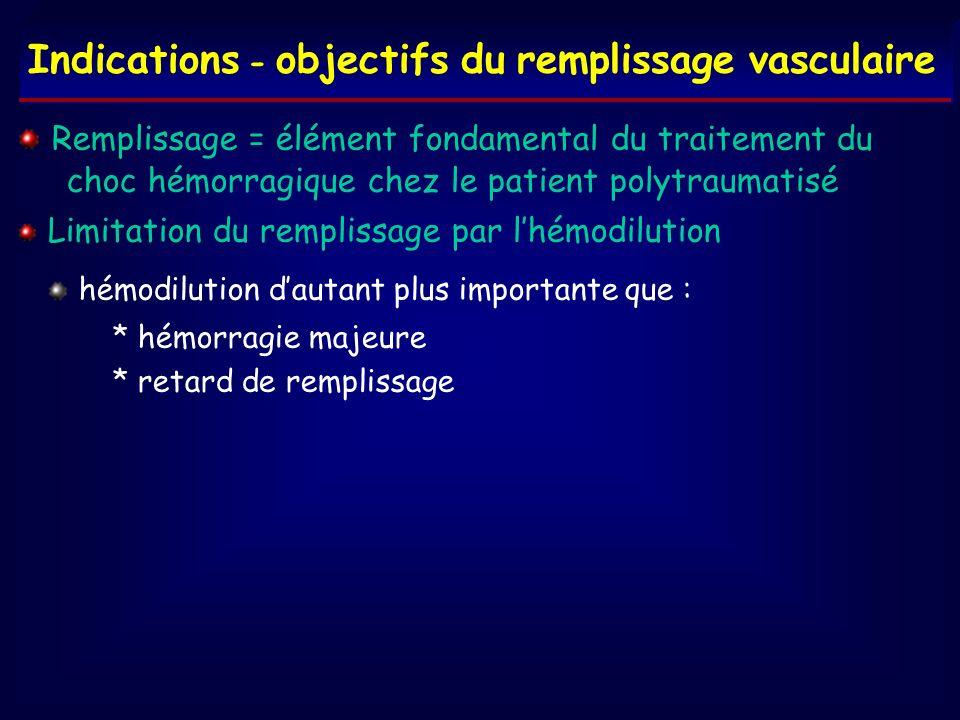 Indications - objectifs du remplissage vasculaire Remplissage = élément fondamental du traitement du choc hémorragique chez le patient polytraumatisé