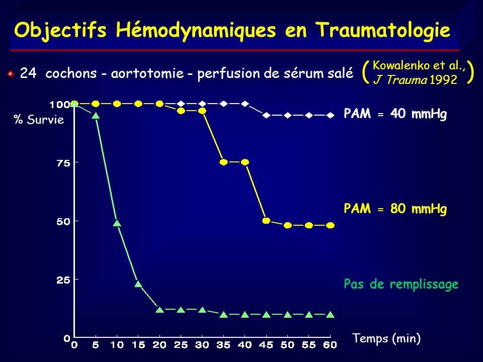 % Survie PAM = 40 mmHg PAM = 80 mmHg Pas de remplissage Temps (min) Objectifs Hémodynamiques en Traumatologie 24 cochons - aortotomie - perfusion de s