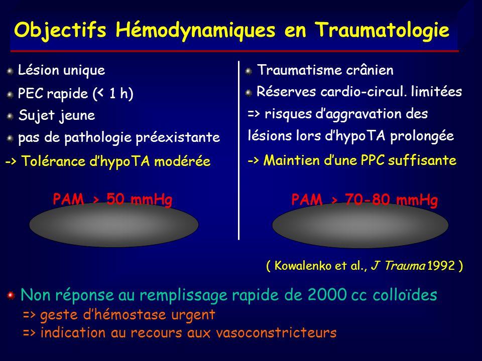 Objectifs Hémodynamiques en Traumatologie Lésion unique PEC rapide ( < 1 h) Sujet jeune pas de pathologie préexistante -> Tolérance dhypoTA modérée PA