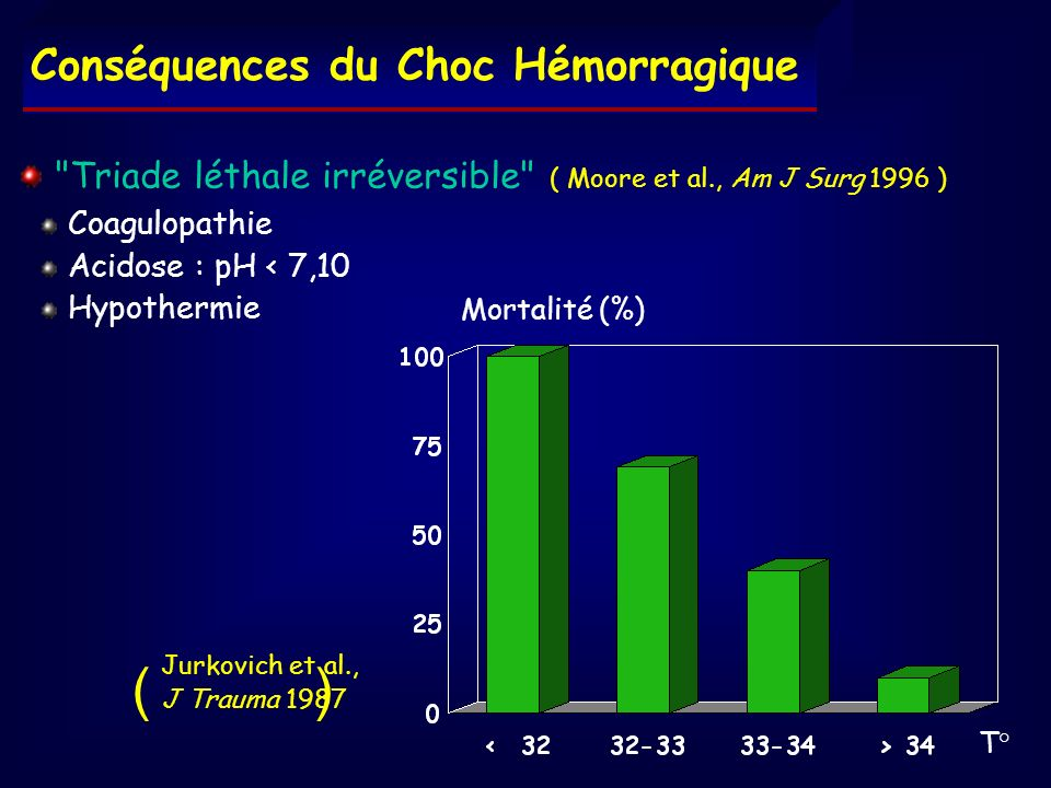 % Survie PAM = 40 mmHg PAM = 80 mmHg Pas de remplissage Temps (min) Objectifs Hémodynamiques en Traumatologie 24 cochons - aortotomie - perfusion de sérum salé Kowalenko et al., J Trauma 1992 ( )