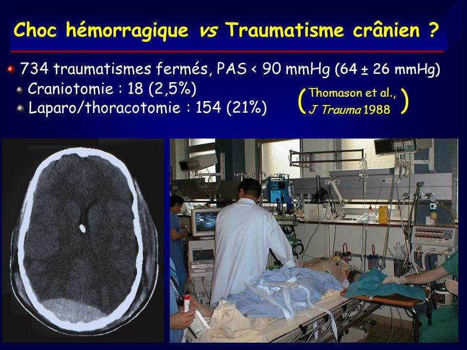 ( ) Choc hémorragique vs Traumatisme crânien ? 734 traumatismes fermés, PAS < 90 mmHg (64 ± 26 mmHg) Craniotomie : 18 (2,5%) Laparo/thoracotomie : 154