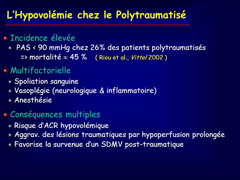 Incidence élevée PAS < 90 mmHg chez 26% des patients polytraumatisés => mortalité 45 % ( Riou et al., Vittel 2002 ) Multifactorielle Spoliation sangui
