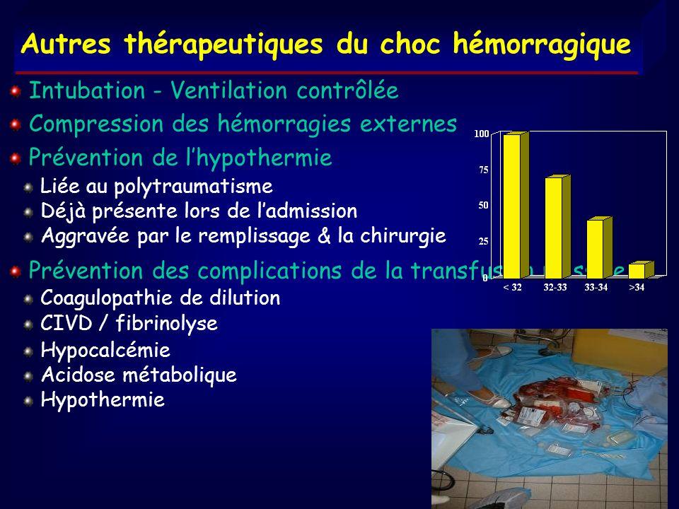Autres thérapeutiques du choc hémorragique Intubation - Ventilation contrôlée Compression des hémorragies externes Prévention de lhypothermie Liée au
