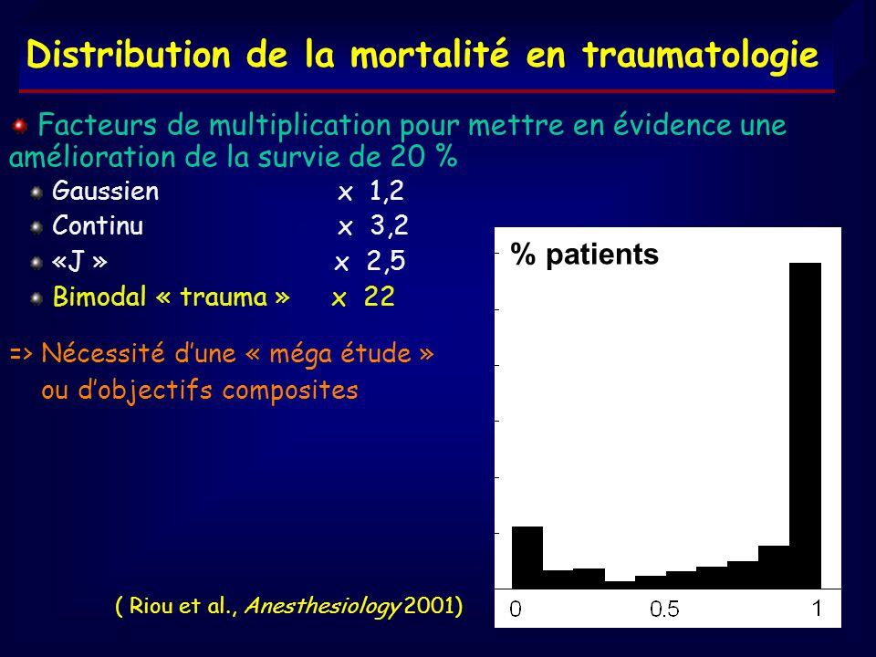 ( Riou et al., Anesthesiology 2001) Facteurs de multiplication pour mettre en évidence une amélioration de la survie de 20 % Gaussien x 1,2 Continu x