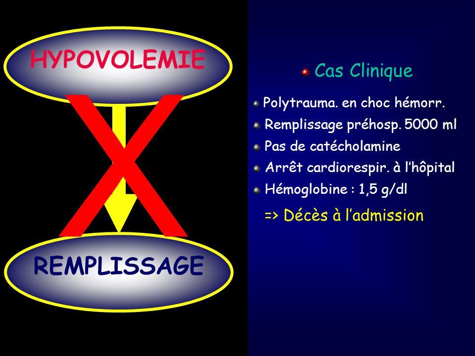 Normocalcémie Hypocalcémie Hypocalcémie modérée sévère Ca ++ 1,15 mmol/l 0,9Ca ++ <1,15 mmol/l Ca ++ <0,9 mmol/l (n=56) (n=135) (n=21) Ca ++ (mM/l) 1,21 ± 0,05 1,05 ± 0,06 * 0,78 ± 0,10 * Colloides (ml) 260 ± 320 700 ± 530 * 1660 ± 780 * Hb (g/dl) 12,7 ± 1,9 10,7 ± 2,4 9,4 ± 8,0 TP (%) 79 ± 16 61 ± 20 * 24 ± 14 * Fibrinogène (g/l) 2,7 ± 0,9 2,0 ± 1,8 * 0,7 ± 0,7 * Plq (10 9 /l) 224 ± 62 216 ± 59 119 ± 69 * pH 7,37 ± 0,05 7,31 ± 0,08 * 7,05 ± 0,18 * PAM (mmHg) 96 ± 18 80 ± 18 * 53 ± 32 * ISS 22 ± 17 35 ± 19 * 54 ± 20 * * : P < 005 vs groupe Normocalcémie