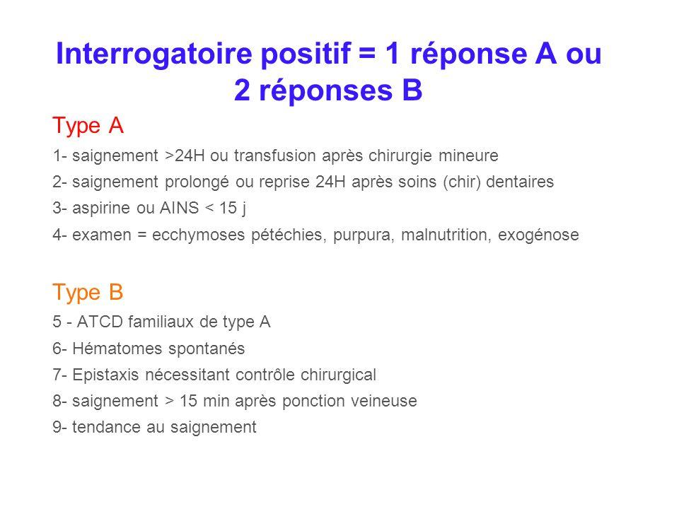 Interrogatoire positif = 1 réponse A ou 2 réponses B Type A 1- saignement >24H ou transfusion après chirurgie mineure 2- saignement prolongé ou repris