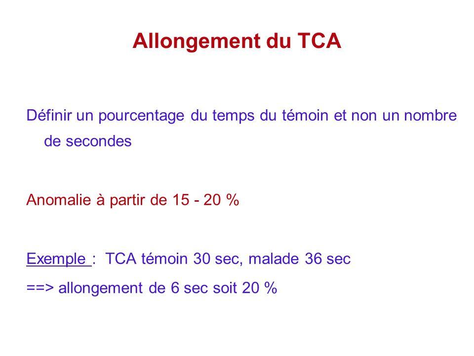 Allongement du TCA Définir un pourcentage du temps du témoin et non un nombre de secondes Anomalie à partir de 15 - 20 % Exemple : TCA témoin 30 sec,