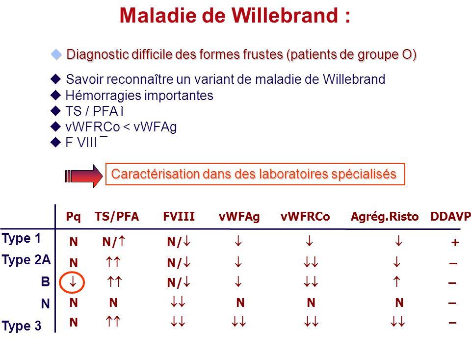 Maladie de Willebrand : Savoir reconnaître un variant de maladie de Willebrand Hémorragies importantes TS / PFA ì vWFRCo < vWFAg F VIII ¯ Type 1 Type