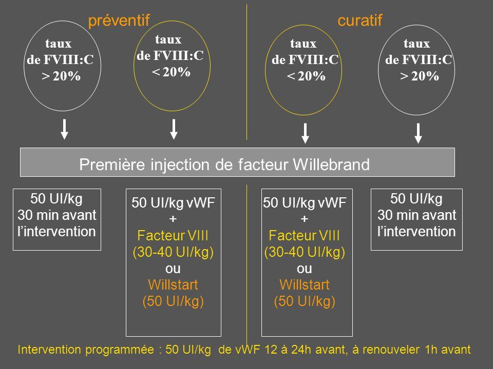 taux de FVIII:C > 20% taux de FVIII:C < 20% taux de FVIII:C < 20% taux de FVIII:C > 20% Première injection de facteur Willebrand préventifcuratif 50 U