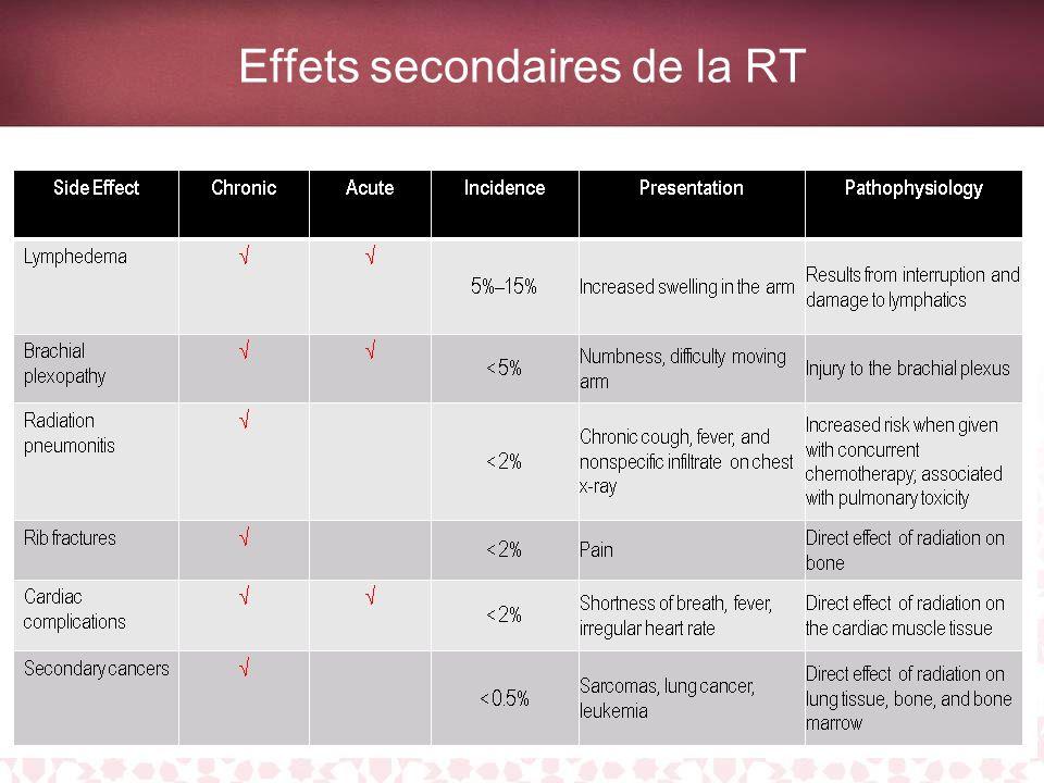 Fatigue Effet secondaire fréquent et persistant de la RT Effets négatifs sur les activités quotidiennes et la qualité de vie Prévenir les patientes qu elles doivent s attendre à être fatiguées et prendre les mesures nécessaires